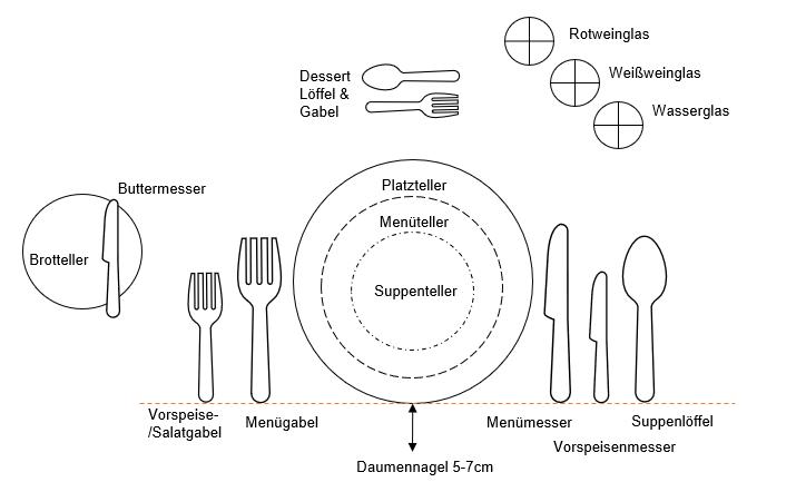Den Tisch richtig decken: Eine Schritt für Schritt Anleitung